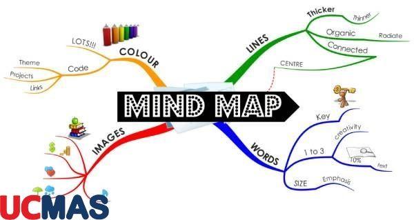Phát triển tư duy bằng mindmap