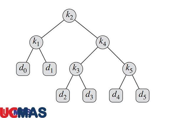 Bài toán tư duy lập trình