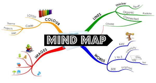 Tư duy bằng mind map