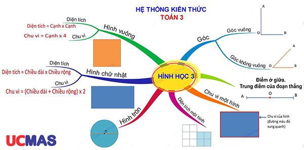 Sơ đồ tư duy toán 3 phần hình học